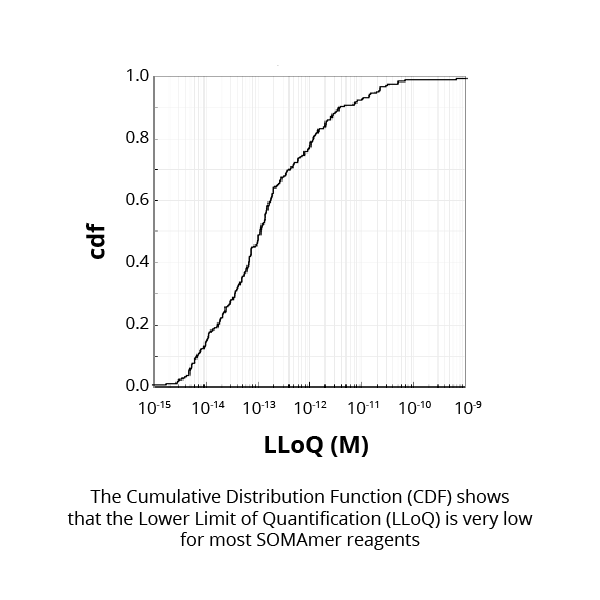 The Cumulative Distribution Function (CDF) shows that the Lower Limit of Quantification (LLoQ) is very low for most SOMAmer reagents.