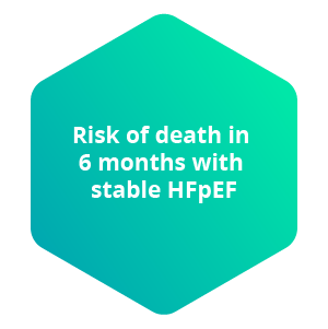 Risk of death in 6 months with stable HFpEF