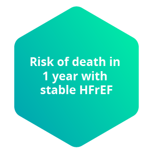 Risk of death in 1 year with stable HFrEF
