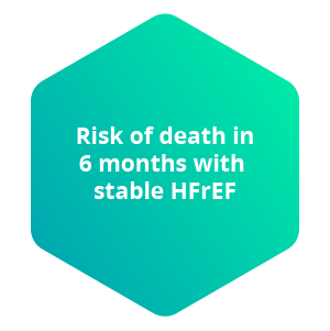 Risk of death in 6 months with stable HFrEF